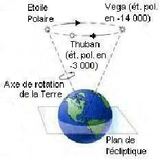 precessionequinoxe.jpg